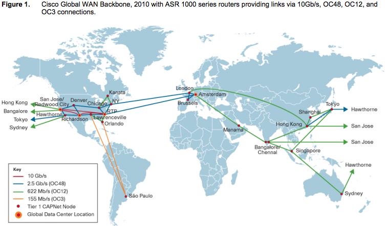 Cisco ASR 1000 - Case Study